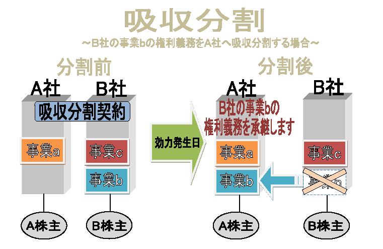 吸収分割の図