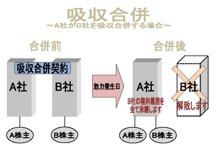 吸収合併の図